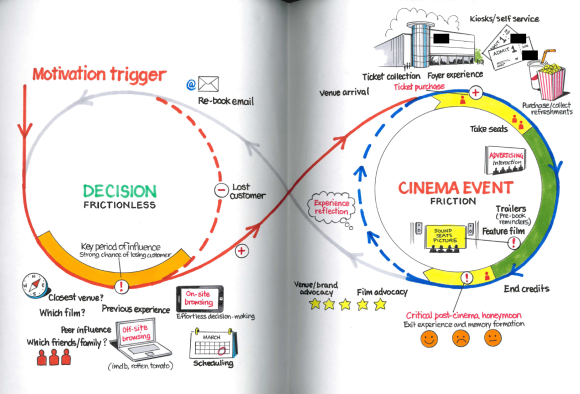 An infinity loop showing the customer journey of someone buying a cinema ticket and watching a film.